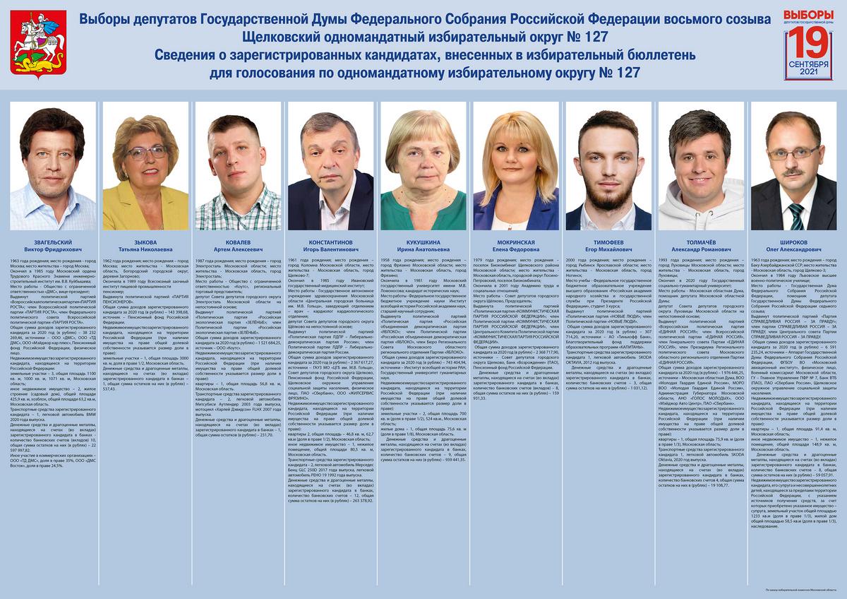 Территориальная избирательная комиссия города Байконура информирует о зарегистрированных кандидатах по одномандатному избирательному округу № 127